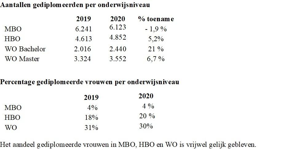 Tabel pr-eDICT cijfers april 2021